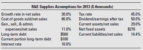 An Excel spreadsheet containing R&E Supplies' 2012 pro forma financial