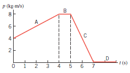 A particle moves along the 1x axis, and the graph