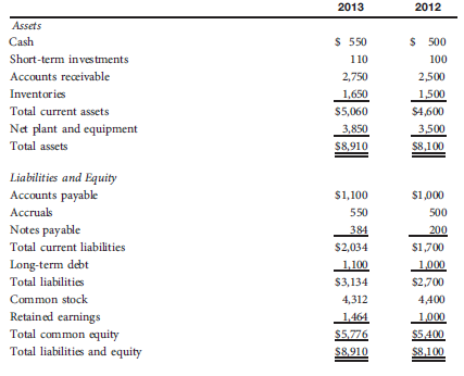 Using Rhodes Corporation's financial statements (shown below), answer the following