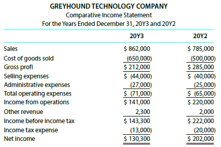 For 20Y3, Greyhound Technology Company reported its most significant decline