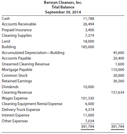 At the end of its fiscal year, Berwyn Cleaners, Inc.'s