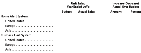 Sentinel Systems Inc. prepared the following sales budget for 20Y8: At