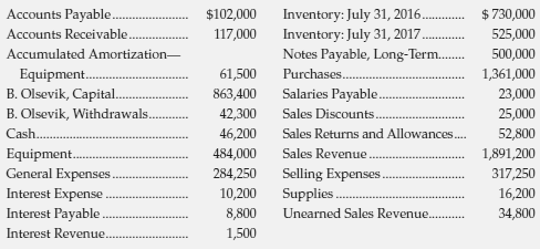 Selected accounts of Olsevik Janitorial Supplies, at July 31, 2017,