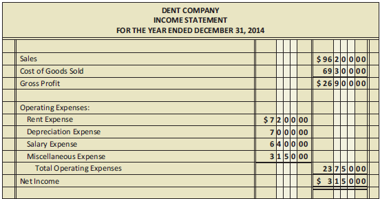 From the following income statement (Figure 21.12), balance sheet (Figure