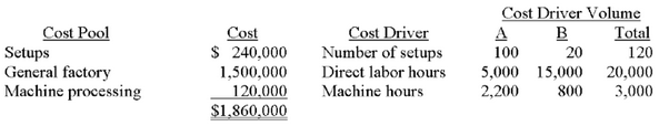 Cost Driver Volume B Cost Pool Setups General factory Machine processing Cost Driver Number of setups Direct labor hours