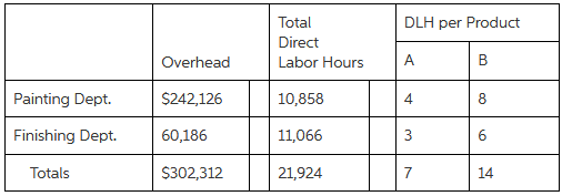 Total DLH per Product Direct Labor Hours B Overhead A 10,858 Painting Dept. 8. $242,126 11,066 Finishing Dept. 60,186 3
