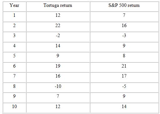S&P 500 return Year Tortuga returm 12 2 22 16 3 -2 -3 4 14 5 19 21 16 17 -10 -5 10 12 14