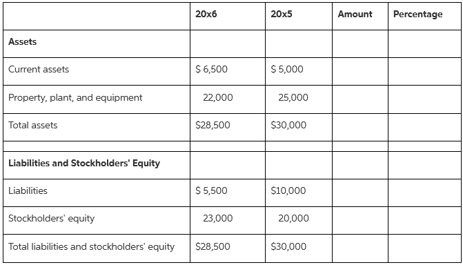 20x6 20x5 Amount Percentage Assets $ 5,000 $6,500 Current assets Property, plant, and equipment 22,000 25,000 $28,500 $3