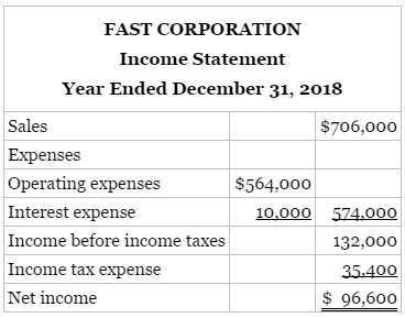 The financial statements of Fast Corporation are presented here: Additional information: 1.