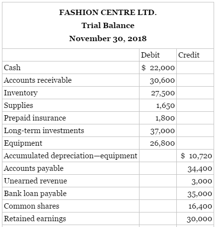 The unadjusted trial balance of Fashion Centre Ltd. contained the