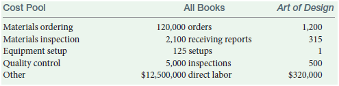 Cost Pool All Books Art of Design Materials ordering Materials inspection Equipment setup Quality control 120,000 orders