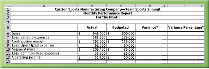 Carlton Sports Manufacturing Company–Team Sports Subunit Monthly Performance Report For the Month 2. Budgeted Varjance