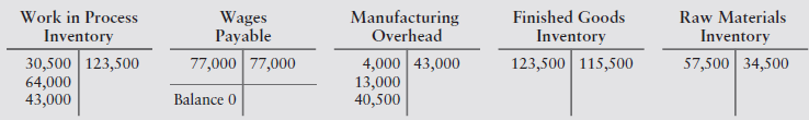 Finished Goods Inventory 123,500 115,500 Work in Process Inventory 30,500 123,500 64,000 43,000 Manufacturing Overhead 4