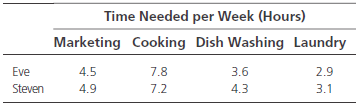 Time Needed per Week (Hours) Marketing Cooking Dish Washing Laundry 4.5 4.9 2.9 3.6 Eve 7.8 7.2 4.3 3.1 Steven 3.1