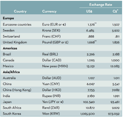Exchange Rate C$* Country Currency U$ Europe 1.376