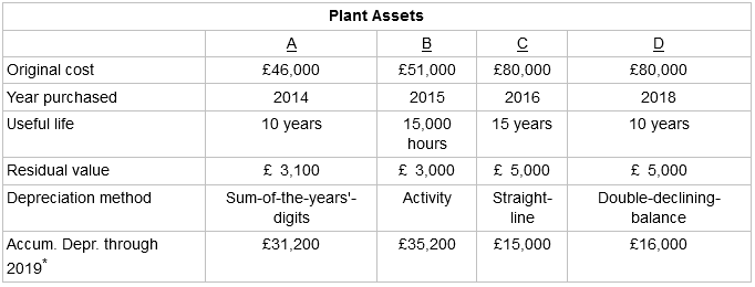 Plant Assets Original cost Year purchased £51,000 £80,000 £46,000 £80,000 2016 15 years 2014 2015 2018 Useful life 1