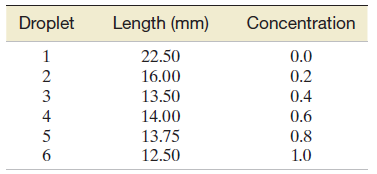 Droplet Length (mm) Concentration 22.50 0.0 16.00 0.2 13.50 0.4 14.00 0.6 13.75 12.50 0.8 1.0