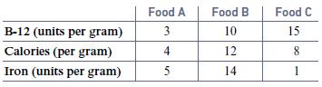 Food A 3 4 Food B Food C B-12 (units per gram) Calories (per gram) Iron (units per gram) 10 15 12 1 14