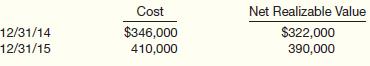 Net Realizable Value Cost 12/31/14 12/31/15 $346,000 $322,000 410,000