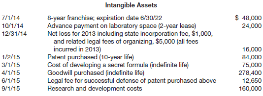 Intangible Assets 8-year franchise; expiration date 6/30/22 Advance payment on laboratory space (2-year lease) Net loss