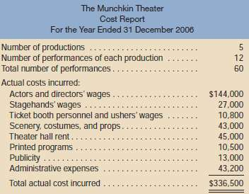 The Munchkin Theater is a nonprofit organization devoted to stag