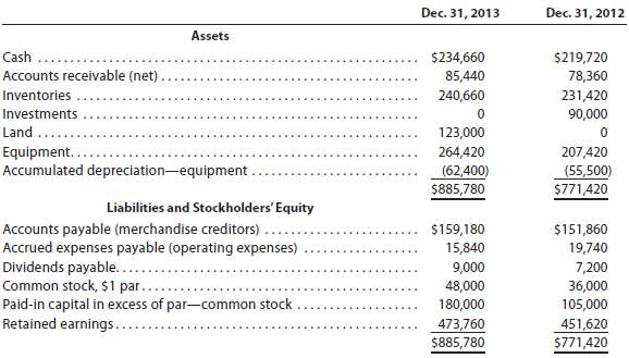 The comparative balance sheet of Flack Inc. for December