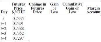 If you sold a Swiss franc futures contract at time
