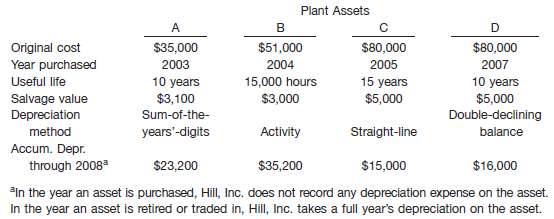 The following data relate to the Plant Assets account of