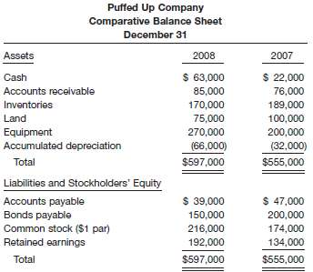 Here is a comparative balance sheet for Puffed Up Company: