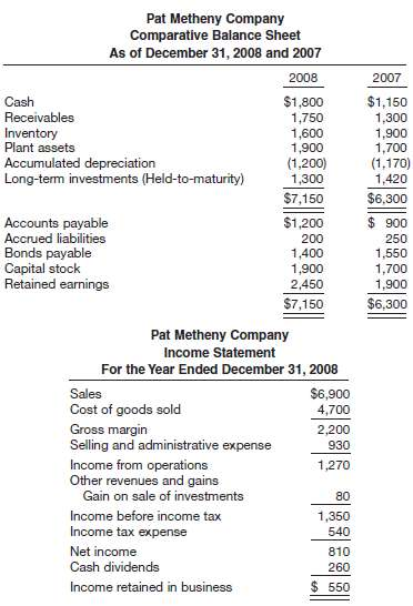 Condensed financial data of Pat Metheny Company for 2008 and