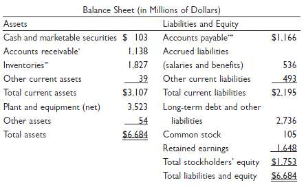 The Butler-Huron Company€™s balance sheet and income statement fo