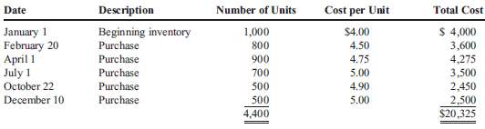 The following data relate to inventory for the year ended December