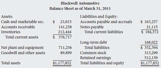 Blackwell Automotive's balance sheet at the end of its most
