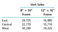 Rembrandt Frame Company prepared the following sales budget for