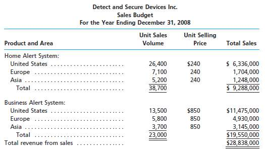 Detect and Secure Devices Inc. prepared the following sales budg