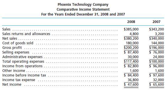 For 2008, Phoenix Technology Company reported its most significa