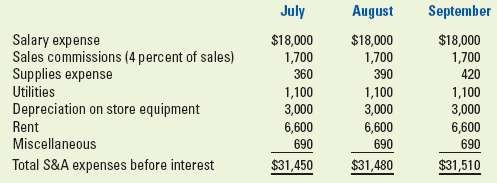 August September July Salary expense Sales commissions (4 percent of sales) Supplies expense Utilities Depreciation on s