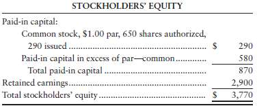 STOCKHOLDERS' EQUITY Paid-in capital: Common stock, $1.00 par, 650 shares authorized, 290 issucd. Paid-in capital in exc