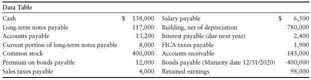 Data Table 6,500 Cash Long-term notes payable Accounts payable Current portion of long-term notes payable Common stock P