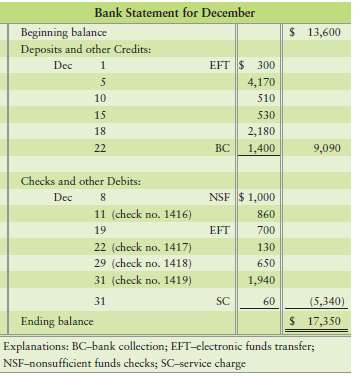 The December cash records of Dunlap Insurance follow: