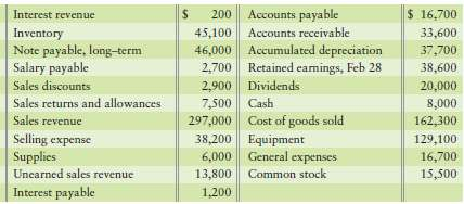 200 Accounts payable 45,100 Accounts receivable 46,000 Accumulated depreciation 2,700 Retained eamings, Feb 28 2,900 Div
