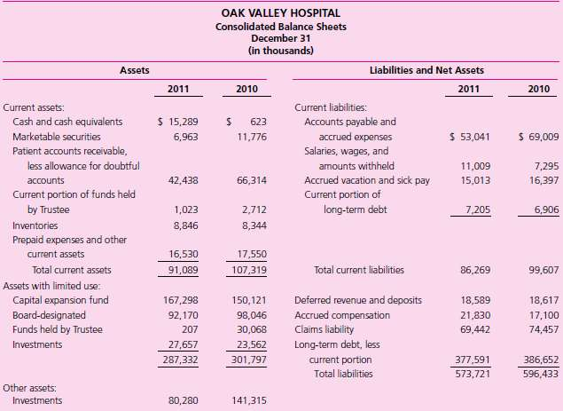Not-for-Profit Hospital Financial Statement Analysis. Examine