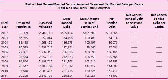 Ratio of Net General Bonded Debt to Assessed Value and Net Bonded Debt per Capita (Last Ten Fiscal Years-S000s omitted)