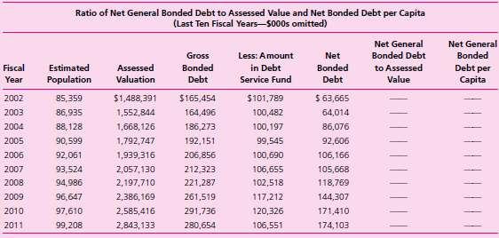 Assessing General Obligation Debt Burden. This case focuses on t