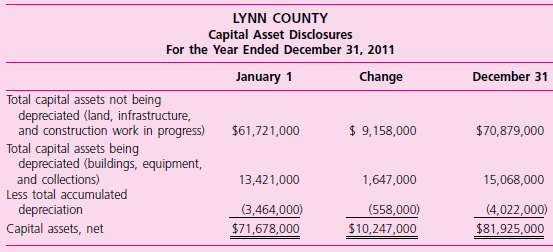 LYNN COUNTY Capital Asset Disclosures For the Year Ended December 31, 2011 Change December 31 January 1 Total capital as