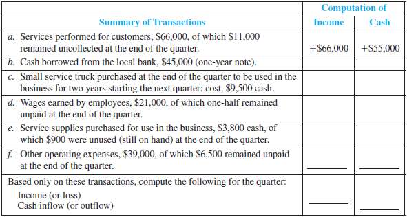 Computation of Summary of Transactions Income Cash a. Services performed for customers, $66,000, of which $11,000 remain