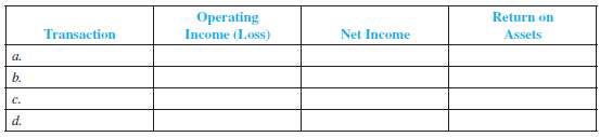 Operating Income (Loss) Return on Transaction Net Income Assets a. b. C. d.