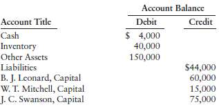 Account Balance Debit Account Title Credit $ 4,000 40,000 Cash Inventory Other Assets Liabilities 150,000 $44,000 60,000