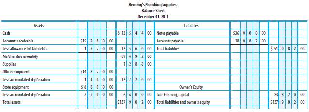 Fleming's Plumbing Supplies Balance Sheet December 31, 20-1 Assets Liabilities $ 13 54 4 00 Notes payable Accounts payab
