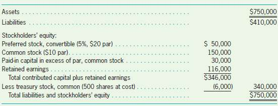 $750,000 $410,000 Assets Liabilities Stockholders' equity: Preferred stock, convertible (5%, $20 par) Common stock ($10